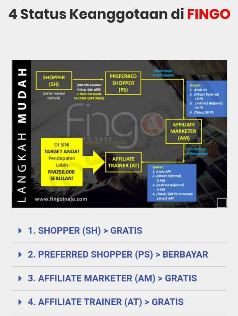 Fingo Marketplace Online dengan Sistem Afiliasi untuk Para Membernya